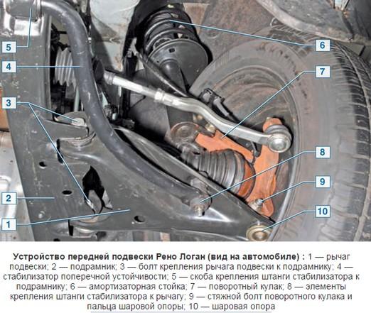 Фото передней подвески Renault Logan с расшифровкой деталей